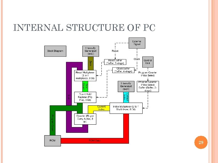 INTERNAL STRUCTURE OF PC 29