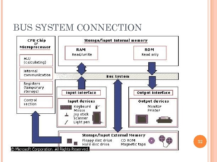 BUS SYSTEM CONNECTION 32