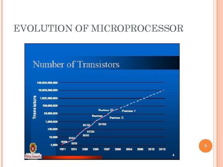 EVOLUTION OF MICROPROCESSOR 9