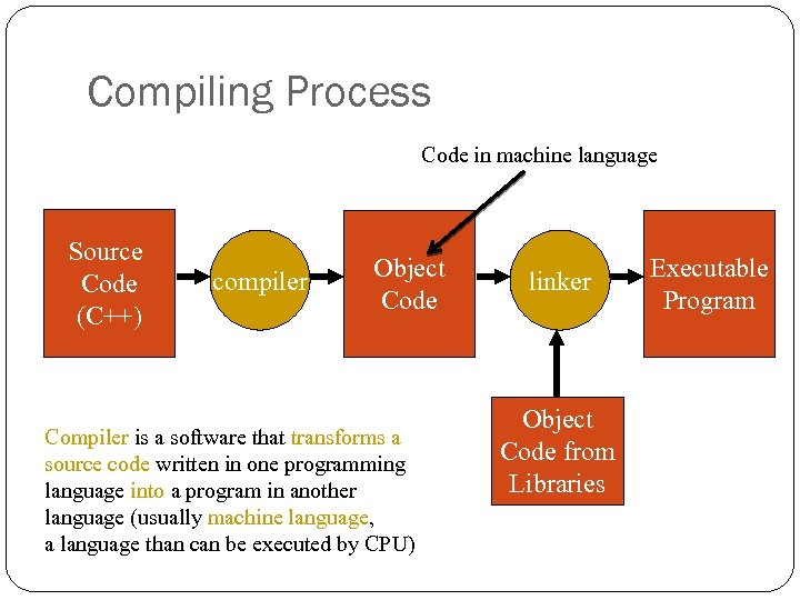 Compiling Process Code in machine language Source Code (C++) compiler Object Code Compiler is