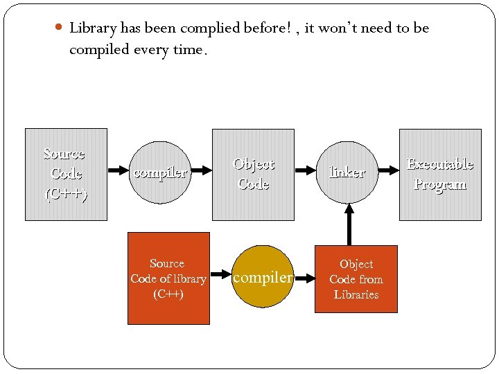 Library has been complied before! , it won't need to be compiled every