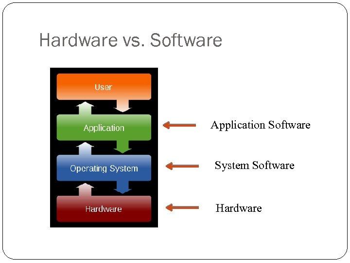 Hardware vs. Software Application Software System Software Hardware