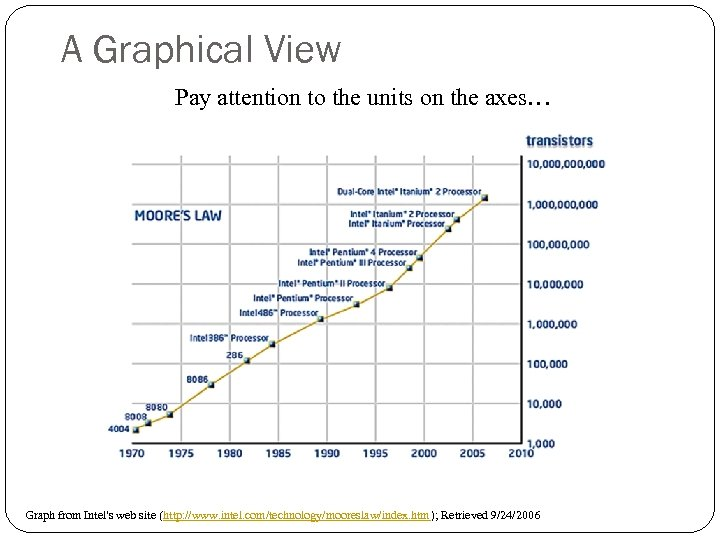 A Graphical View Pay attention to the units on the axes… Graph from Intel's