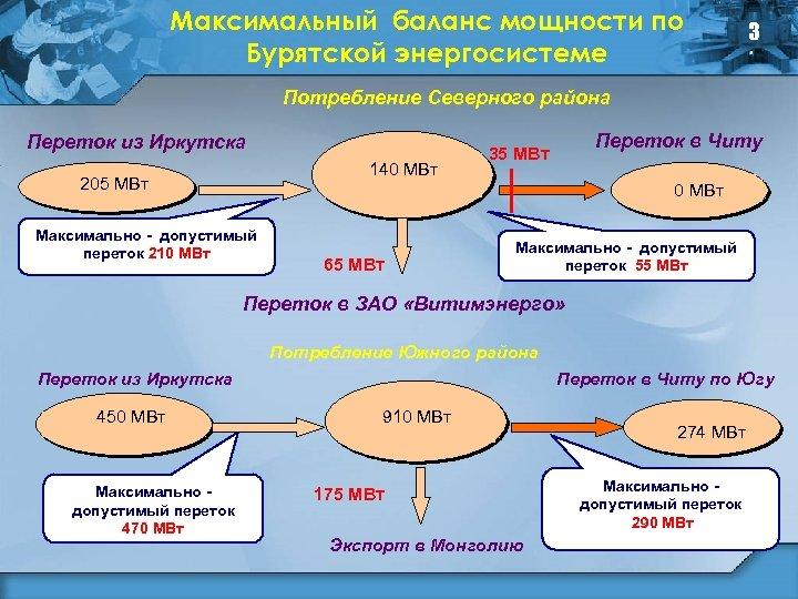 Максимальный баланс мощности по Бурятской энергосистеме 3 Потребление Северного района Переток из Иркутска 140