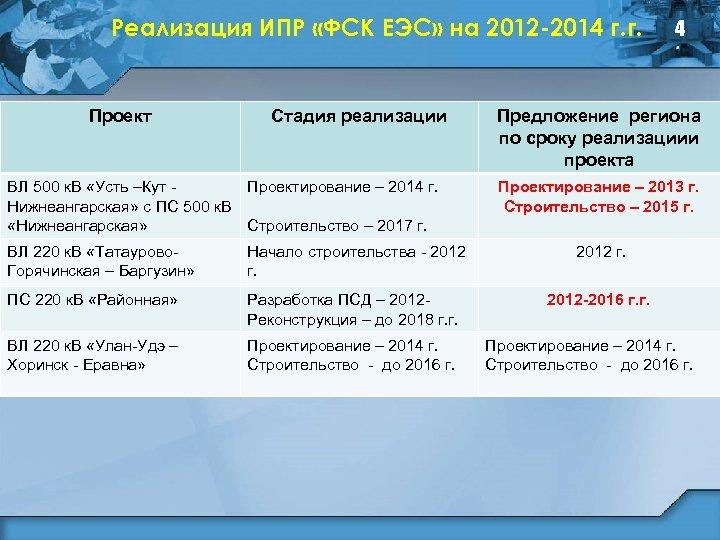 Реализация ИПР «ФСК ЕЭС» на 2012 -2014 г. г. Проект Стадия реализации ВЛ 500
