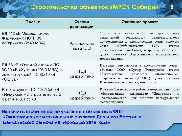 Строительство объектов «МРСК Сибири» Проект ВЛ 110 к. В Медведчиково. Жарчиха» с ПС 110/6