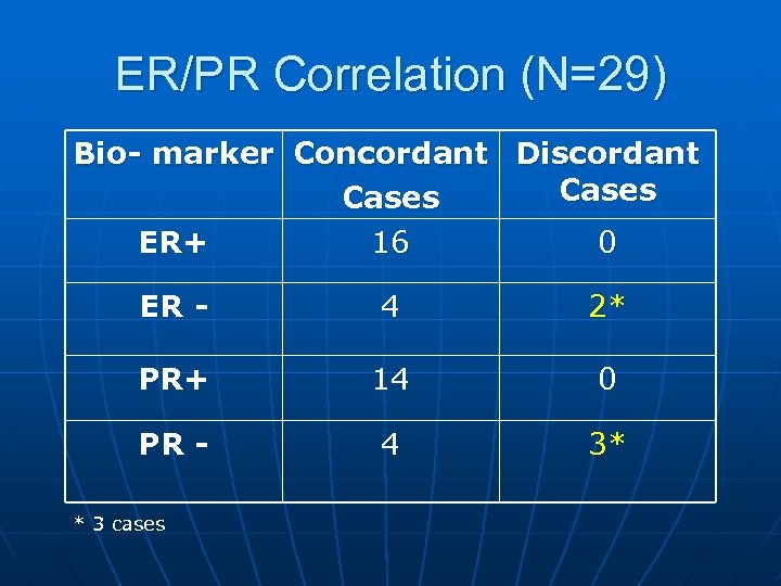 ER/PR Correlation (N=29) Bio- marker Concordant Discordant Cases ER+ 16 0 ER - 4