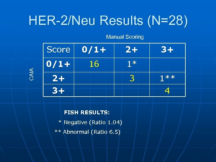 HER-2/Neu Results (N=28) Manual Scoring CAIA Score 0/1+ 2+ 0/1+ 16 1* 2+ 3+