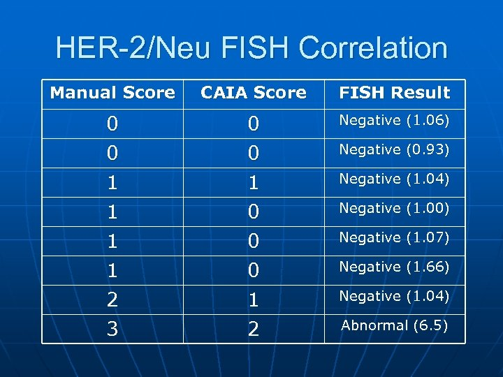 HER-2/Neu FISH Correlation Manual Score CAIA Score FISH Result 0 0 Negative (1. 06)