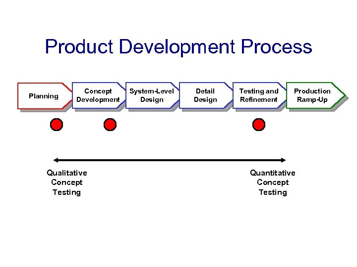 Product Development Process Planning Concept Development Qualitative Concept Testing System-Level Design Detail Design Testing