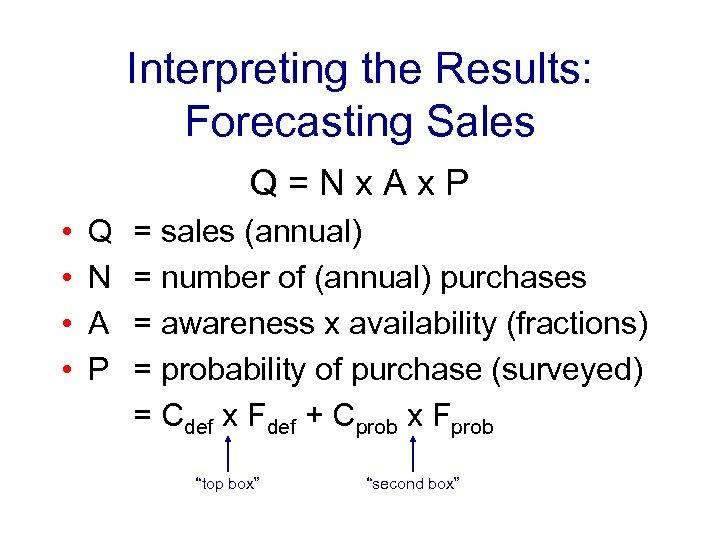 Interpreting the Results: Forecasting Sales Q=Nx. Ax. P • • Q N A P