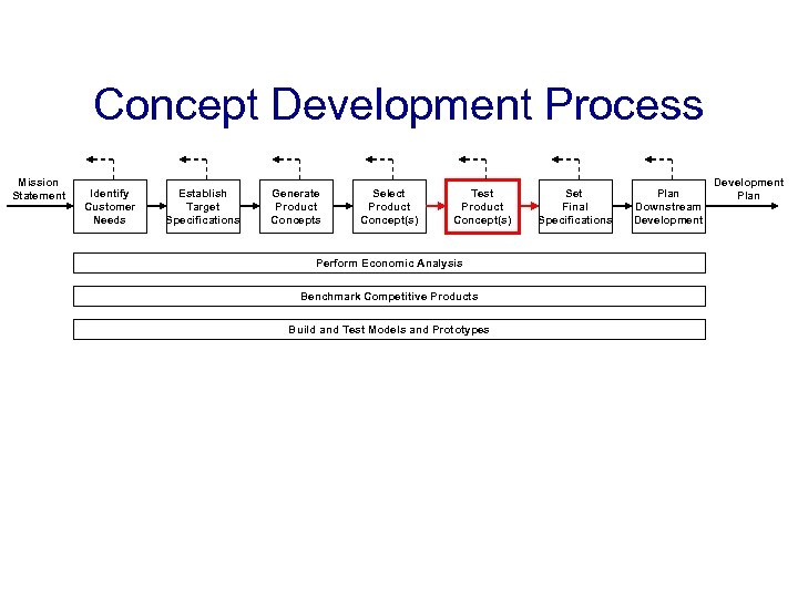 Concept Development Process Mission Statement Identify Customer Needs Establish Target Specifications Generate Product Concepts