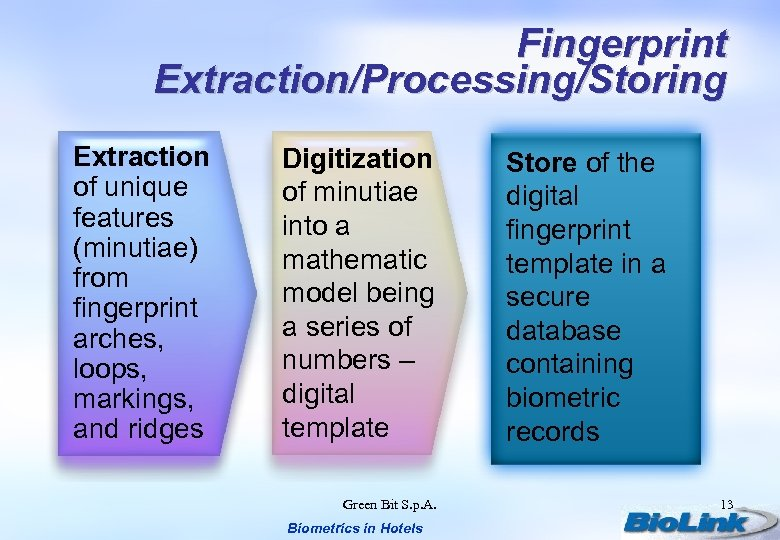 Fingerprint Extraction/Processing/Storing Extraction of unique features (minutiae) from fingerprint arches, loops, markings, and ridges