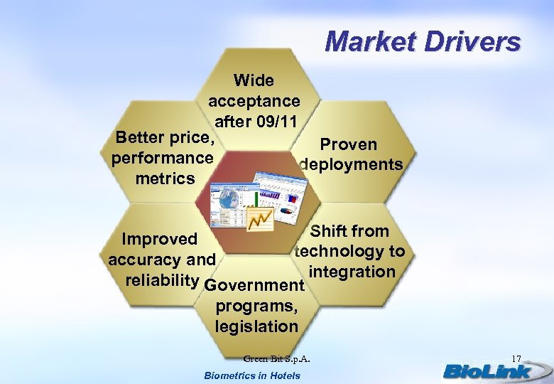 Market Drivers Wide acceptance after 09/11 Better price, Proven performance deployments metrics Shift from