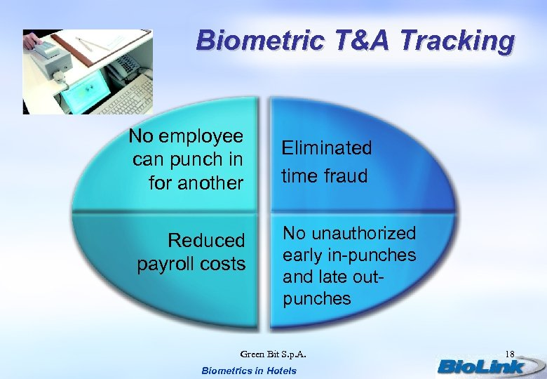 Biometric T&A Tracking No employee can punch in for another Reduced payroll costs Eliminated