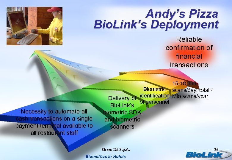 Andy's Pizza Bio. Link's Deployment Reliable confirmation of financial transactions 15 -18, 000 Biometric