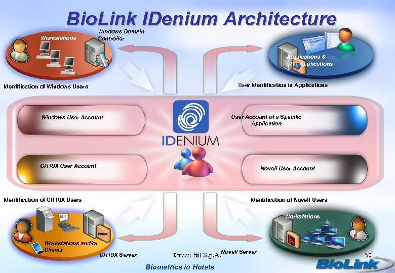 Bio. Link IDenium Architecture Workstations Windows Domain Controller Applications & Web-applications User Identification in