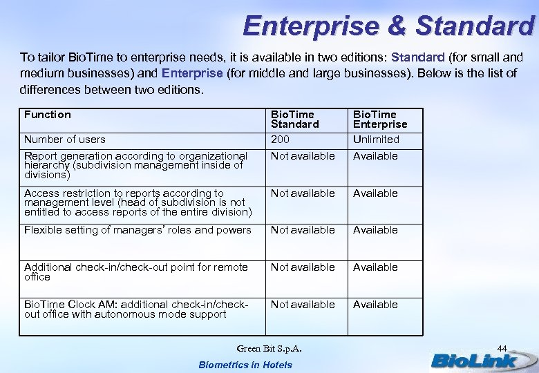 Enterprise & Standard To tailor Bio. Time to enterprise needs, it is available in