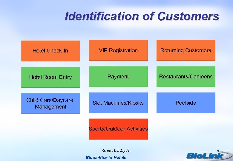 Identification of Customers Hotel Check-In VIP Registration Returning Customers Hotel Room Entry Payment Restaurants/Canteens