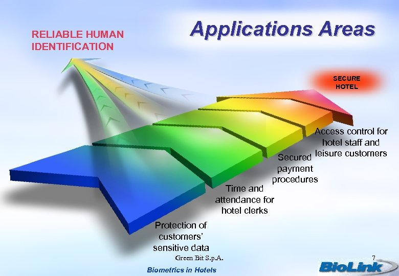 RELIABLE HUMAN IDENTIFICATION Applications Areas SECURE HOTEL Access control for hotel staff and Secured