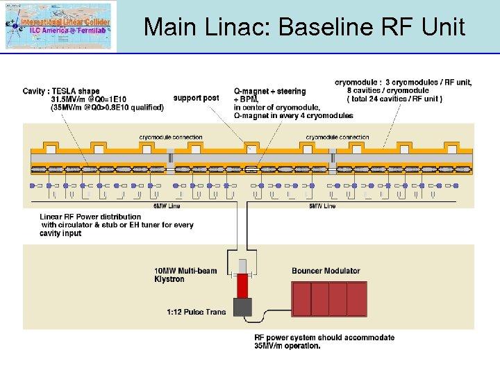 Main Linac: Baseline RF Unit