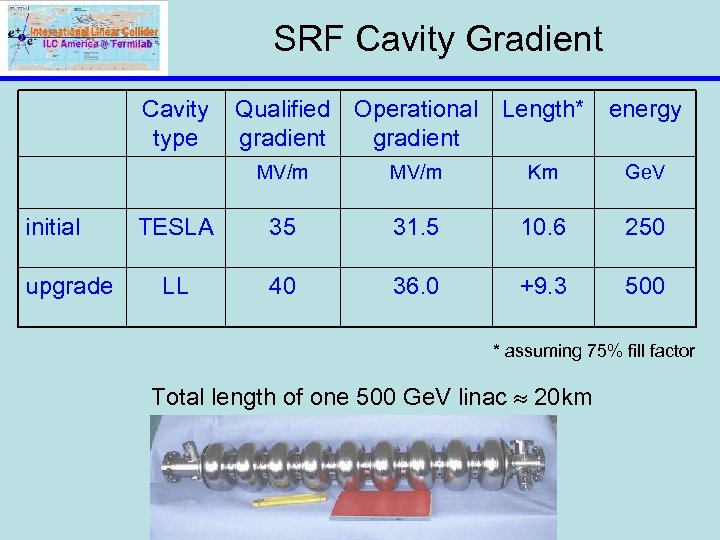 SRF Cavity Gradient Cavity type Qualified gradient Operational Length* energy gradient MV/m initial upgrade