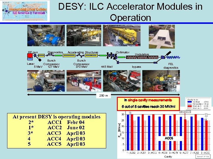 DESY: ILC Accelerator Modules in Operation RF gun Diagnostics Bunch Laser Compressor 5 Me.