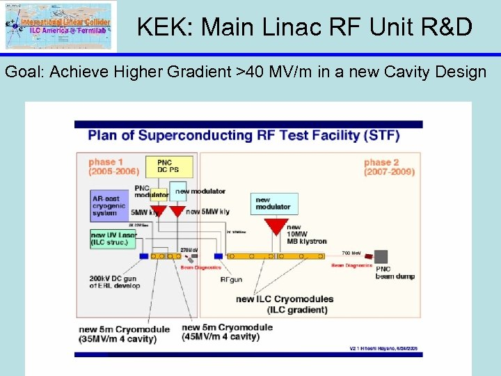 KEK: Main Linac RF Unit R&D Goal: Achieve Higher Gradient >40 MV/m in a