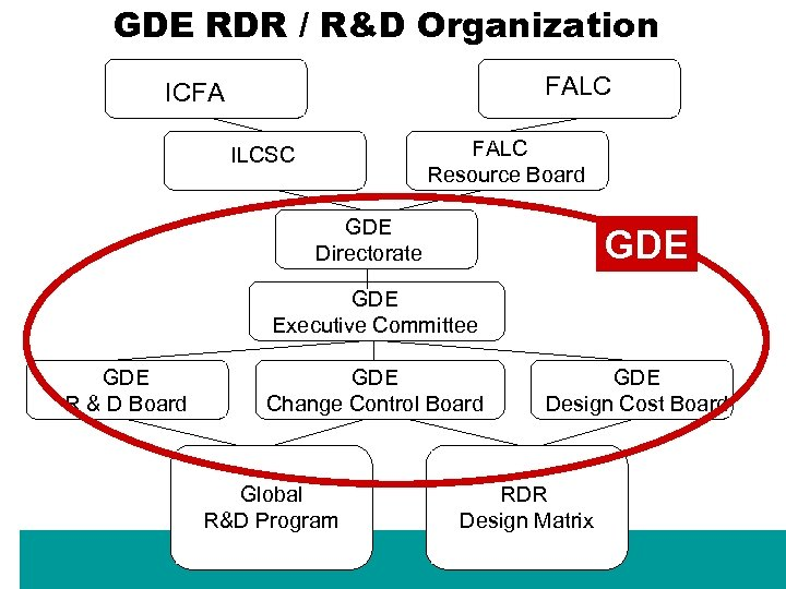 GDE RDR / R&D Organization FALC ICFA FALC Resource Board ILCSC GDE Directorate GDE