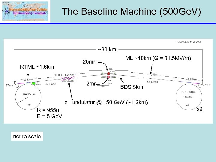 The Baseline Machine (500 Ge. V) ~30 km RTML ~1. 6 km 20 mr