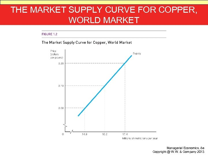 THE MARKET SUPPLY CURVE FOR COPPER, WORLD MARKET Managerial Economics, 8 e Copyright @