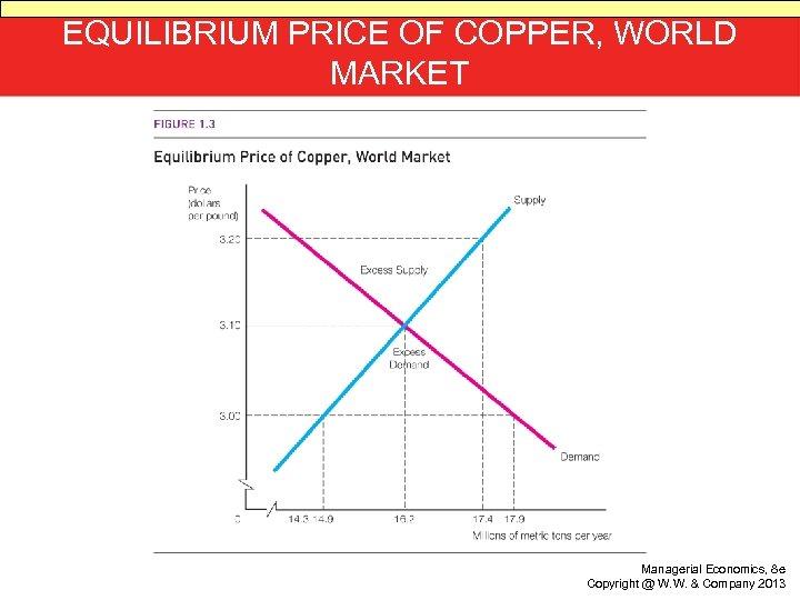 EQUILIBRIUM PRICE OF COPPER, WORLD MARKET Managerial Economics, 8 e Copyright @ W. W.