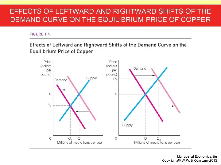 EFFECTS OF LEFTWARD AND RIGHTWARD SHIFTS OF THE DEMAND CURVE ON THE EQUILIBRIUM PRICE