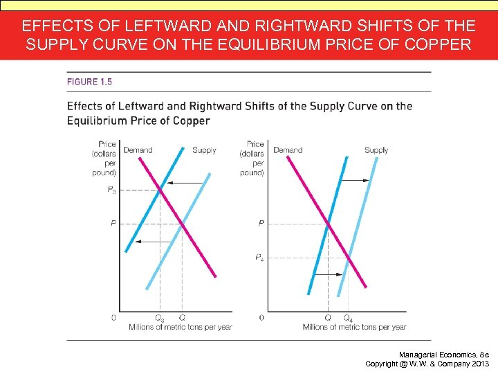 EFFECTS OF LEFTWARD AND RIGHTWARD SHIFTS OF THE SUPPLY CURVE ON THE EQUILIBRIUM PRICE