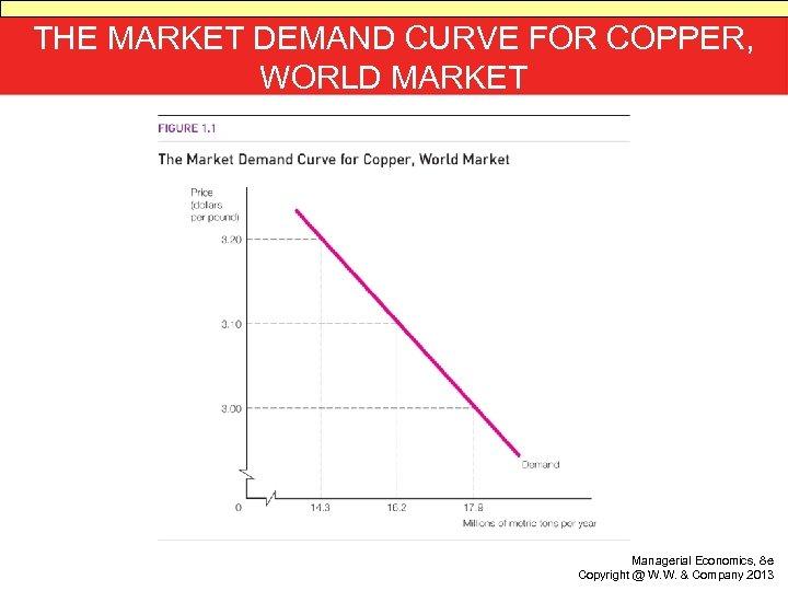 THE MARKET DEMAND CURVE FOR COPPER, WORLD MARKET Managerial Economics, 8 e Copyright @