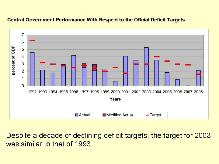Despite a decade of declining deficit targets, the target for 2003 was similar to