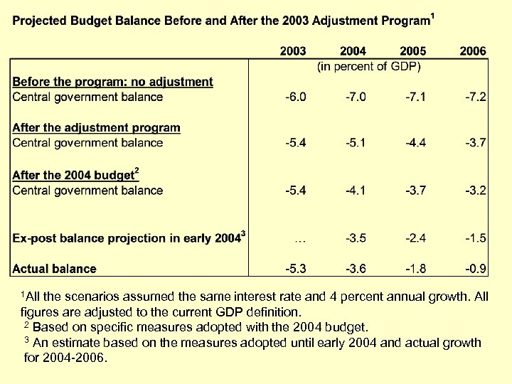 1 All the scenarios assumed the same interest rate and 4 percent annual growth.