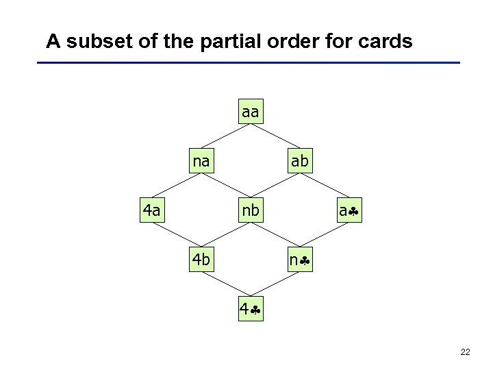 A subset of the partial order for cards aa na 4 a ab a