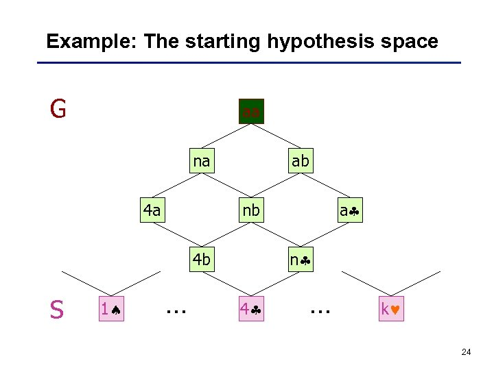Example: The starting hypothesis space G aa na 4 a ab n 4 b