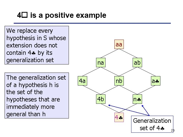 4 is a positive example We replace every hypothesis in S whose extension does