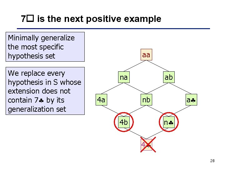 7 is the next positive example Minimally generalize the most specific hypothesis set We