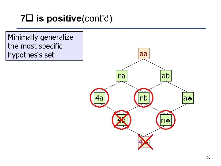 7 is positive(cont'd) Minimally generalize the most specific hypothesis set aa na 4 a