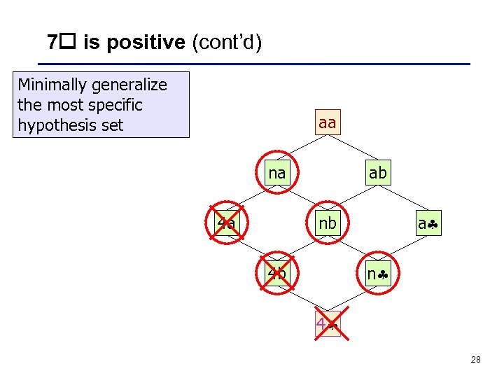 7 is positive (cont'd) Minimally generalize the most specific hypothesis set aa na 4