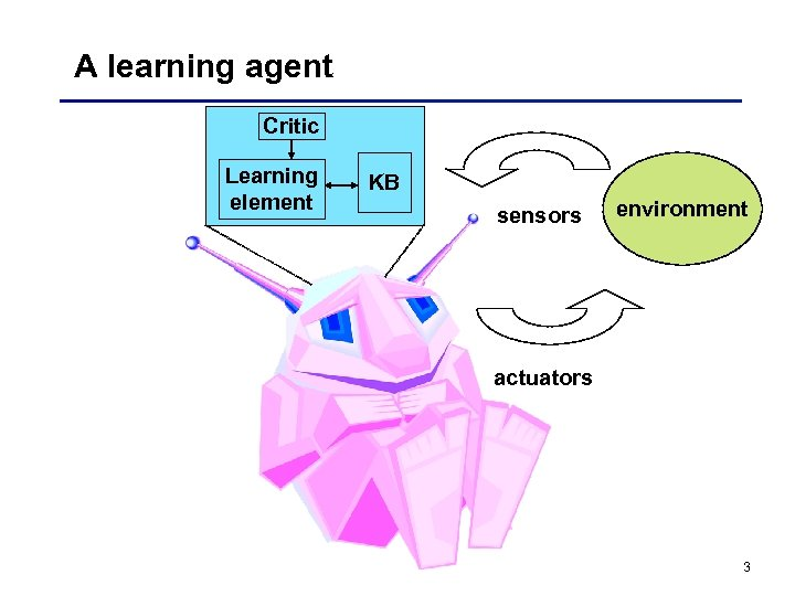 A learning agent Critic Learning element KB sensors environment actuators 3