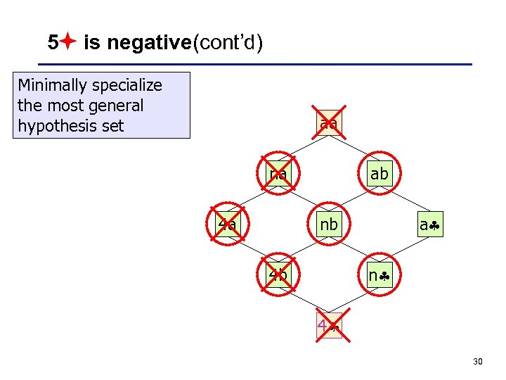 5 is negative(cont'd) Minimally specialize the most general hypothesis set aa na 4 a