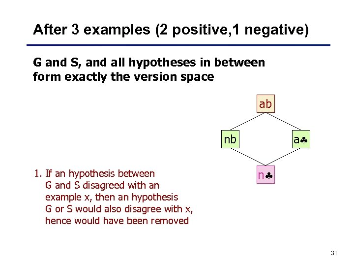After 3 examples (2 positive, 1 negative) G and S, and all hypotheses in