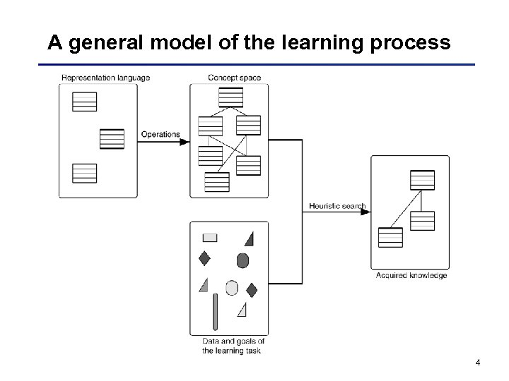 A general model of the learning process 4