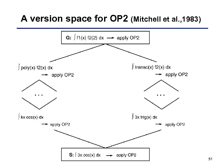A version space for OP 2 (Mitchell et al. , 1983) 51