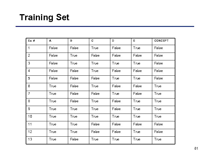 Training Set Ex. # A B C D E CONCEPT 1 False True False