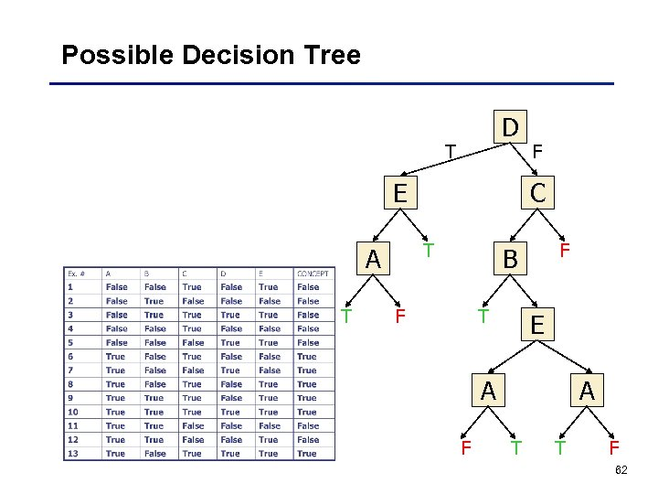 Possible Decision Tree D T E T C T A F F B F